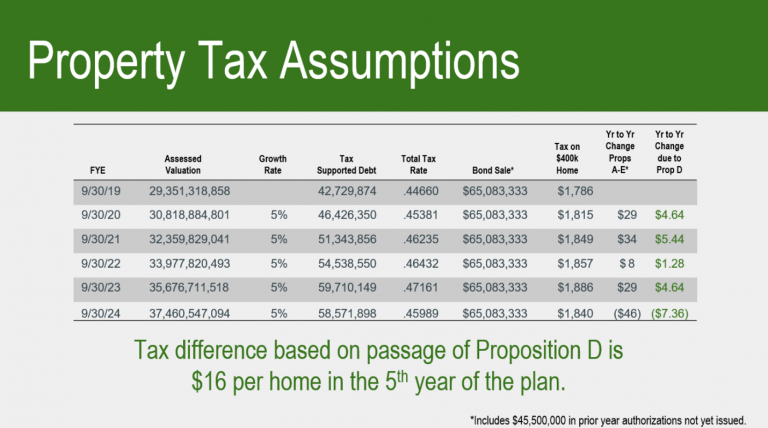 Property Tax Assumptions